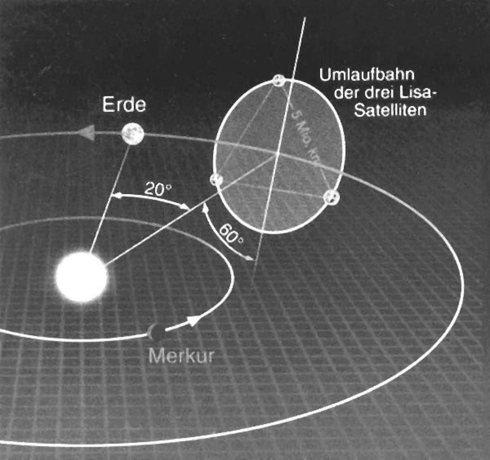 Einsteins Gravitationswellen – noch immer unsichtbar