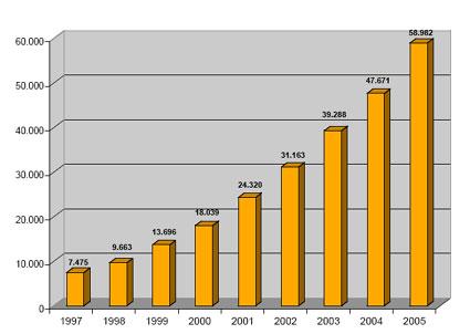 Windenergie-Branche beschäftigt weltweit 235.000 Menschen