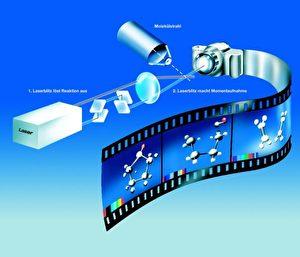 Mit ultraschnellen Lasern lassen sich Momentaufnahmen von chemischen Reaktionen aufnehmen, die zu einem Film vom Geschehen aneinandergereiht werden können.