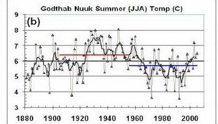Der CO2-Schwindel (II): Der größte Teil des CO2-Anstiegs ist vom Menschen überhaupt nicht steuerbar