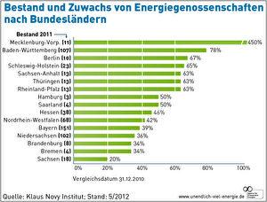 Mehr als 500 Energiegenossenschaften gibt es in Deutschland. Tendenz: steigend.  Grafik: Agentur für Erneuerbare Energien
