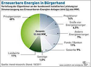 Privatpersonen betreiben 40 Prozent der Anlagen für Erneuerbare Energien.  Grafik: Agentur für Erneuerbare Energien