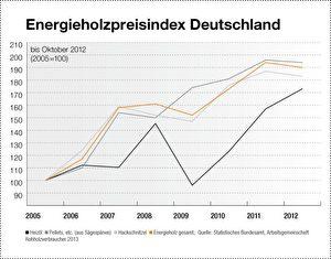 Preisindex für Brennholz. Grafik: AGR (durch Anklicken vergrößern)