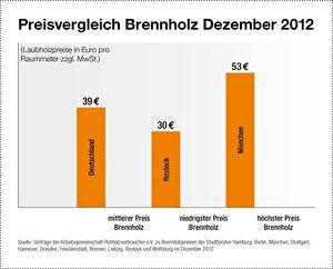 Brennholz Preisvergleich. Grafik: AGR (durch Anklicken vergrößern)