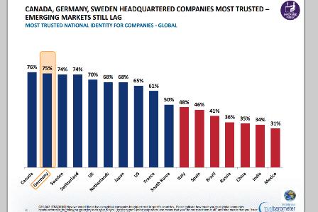 Edelman Studie bescheinigt Unternehmen aus China niedrige Vertrauenswürdigkeit