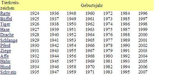 Der chinesische Jahres-Tierkreis.