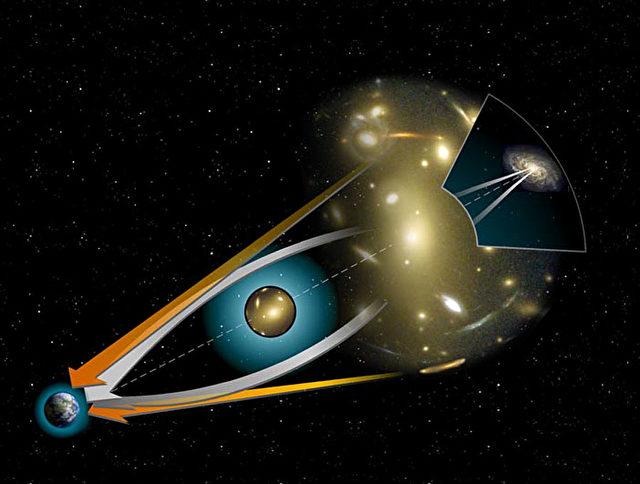Eine Darstellung des Gravitationslinseneffektes, ein Phänomen, bei dem das Licht um bestimmte Objekten im Raum gekrümmt wird.