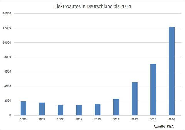 Mit 12.156 E-Autos auf Deutschlands Straßen wächst die Anzahl jedes Jahr stark an, bleibt aber auf einem niedrigen Niveau.