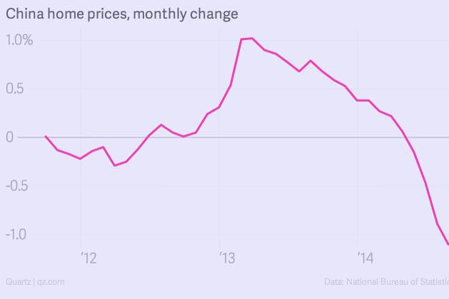 Die chinesische Immobilienpreis-Entwicklung, wie sie das Wirtschaftsportal Quartz sieht. Foto: Screenshot qz.com