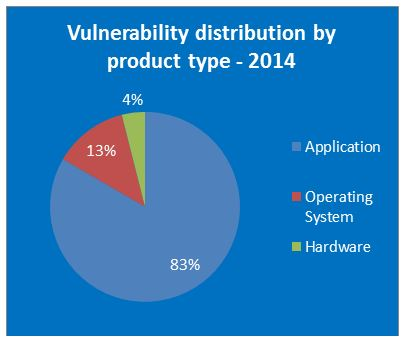Sicherheitslücken in Betriebssystemen 2014: OS X verliert – Windows gewinnt