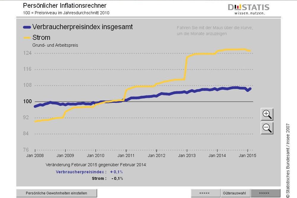 Inflationsrate im März +0,30 Prozent: Mieten und Dienstleistungen haben sich verteuert