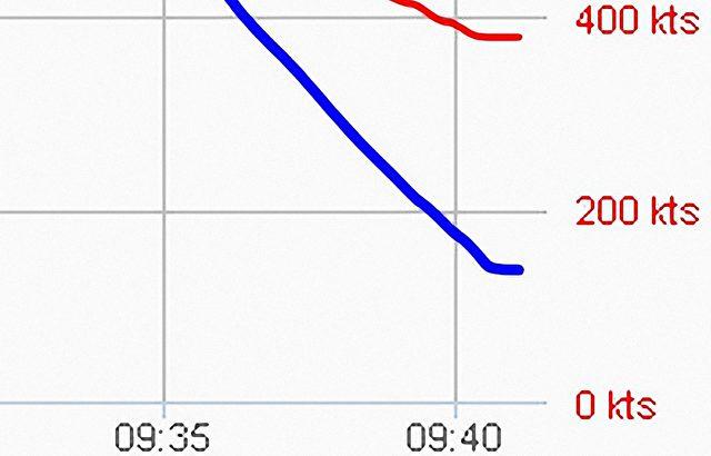 Die Flugverlaufkurve laut Flightradar24.