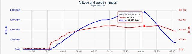 Die Kurven von Flughöhe und Geschwindigkeit.