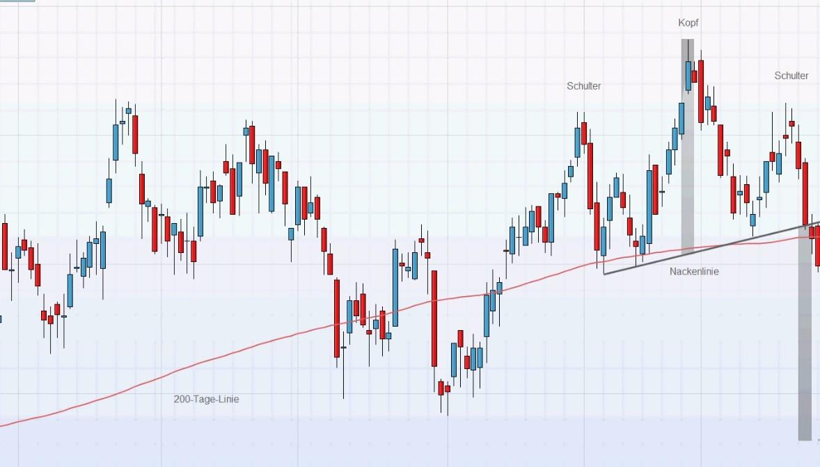 Sind Börsenkurse per Hellsehen vorhersagbar?