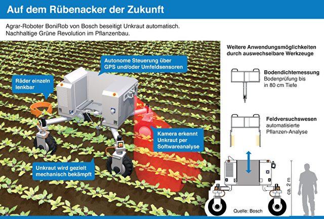 intelligenz auf dem acker agrar roboter von bosch beseitigt unkraut automatisch und ohne gift. Black Bedroom Furniture Sets. Home Design Ideas