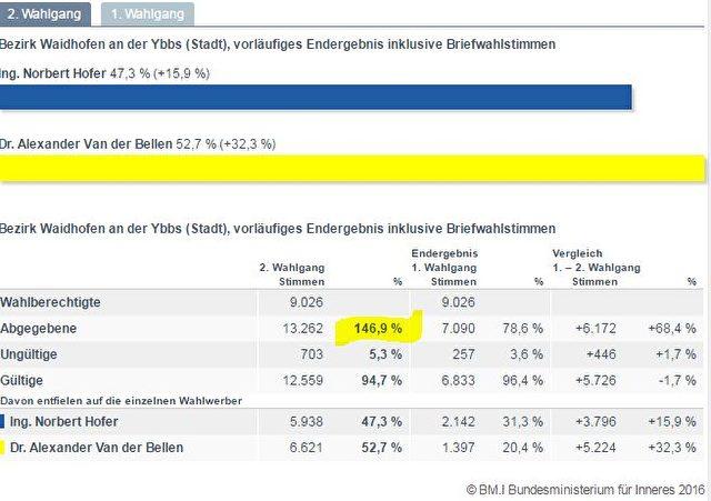Ungewöhnlich hohe Wahlbeteiligung? Foto: Screenshot/BMI Österreich