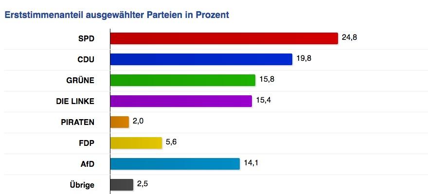 Berlin Wahl-vorlaufiges Endergebnis-1 Stimme