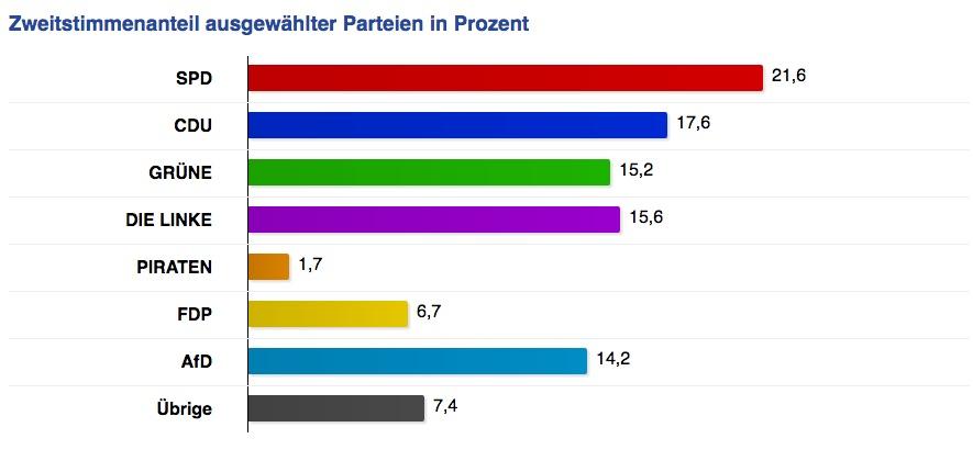 Berlin Wahl-vorlaufiges Endergebnis-2 Stimme