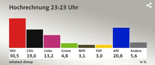 Hochrechnung Landtagswahl Niedersachsen