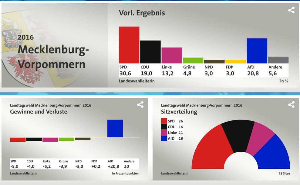 Liveticker Meck-Pomm-Wahl: Amtl. Endergebnis SPD 30,6 – AfD 20,8 – CDU 19 – Grüne 4,8