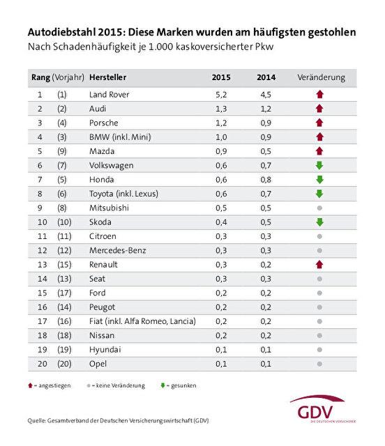 Tabelle_Autodiebstahl_2015_nachMarken_Rate