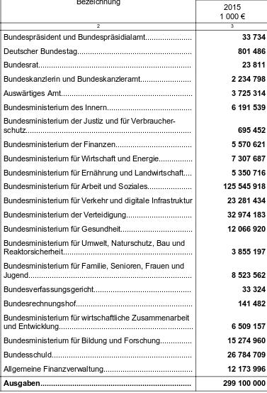 screenshot, Ausgaben Haushaltsplan 2015 / epochtimes
