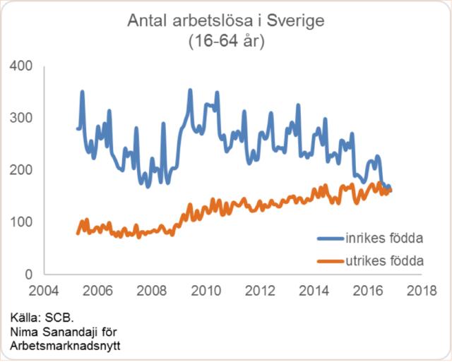 Erstmals gibt es in Schweden mehr arbeitsloser Ausländer als in Schweden Gebürtige. In absoluten Zahlen waren es im November 2016 162.500 im Ausland geborene aber 160.600 Schweden, die eine Arbeitsstelle suchten. Foto: arbetsmarknadsnytt.se