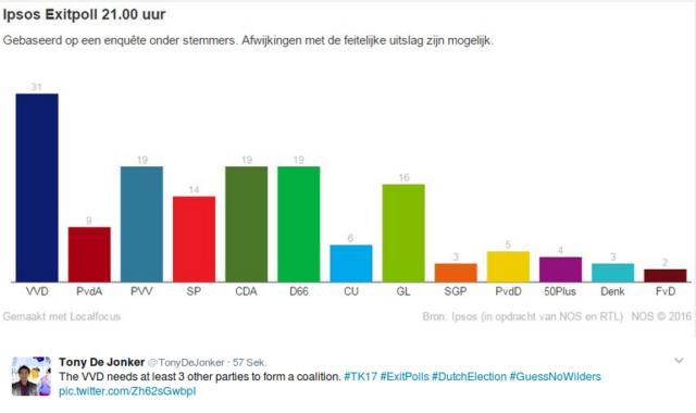 Erste Hochrechnungen bei der Wahl in den Niederlanden