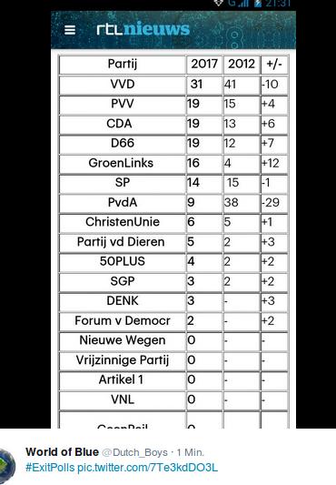 Welche Partei in den Niederlanden gewinnt und welche verliert bei der Wahl 2017? Foto: screenshot/twitter