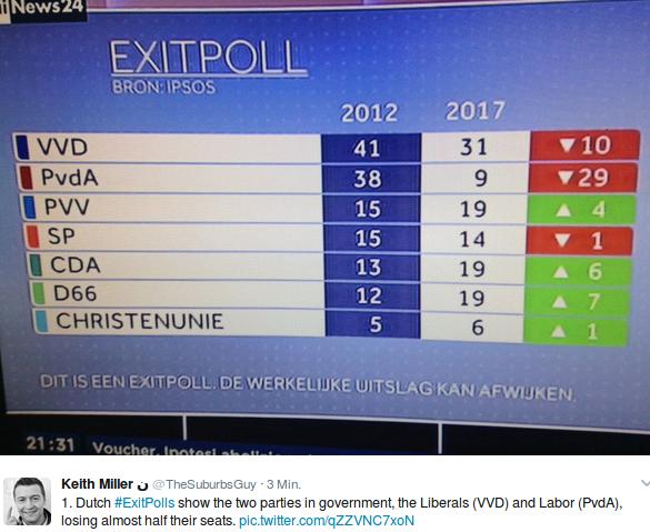 Wahlhochrechnung von Exitpoll. Foto: screenshot/twitter