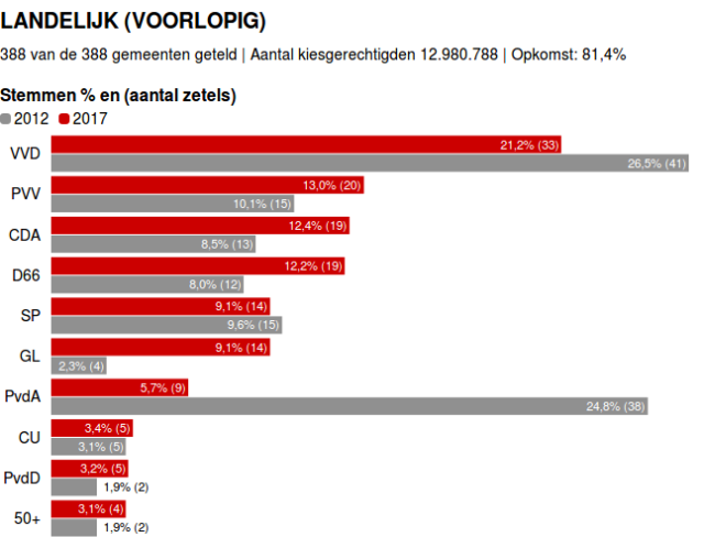 Das bisherige Wahlergebnis lt. offizieller Wahlseite https://lfverkiezingen.appspot.com  Foto: screenshot//lfverkiezingen.appspot.com