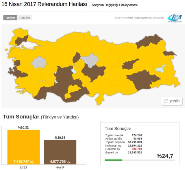 Foto: Screenshot/http://www.cumhuriyet.com.tr/referandum_2017_16_nisan/