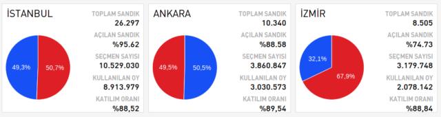 Referendum Türkei: ein Blick auf die Wahlergebnisse in den Großstädten. Foto: Screenshot/http://www.cnnturk.com/referandum-2017