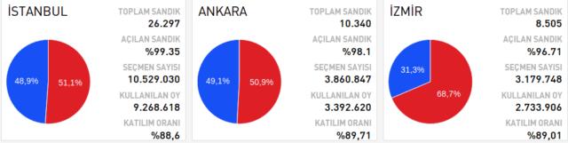 Referendum in der Türkei. Foto: Screenshot / http://www.cnnturk.com/referandum-2017