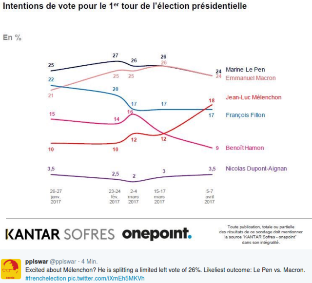 Foto: screenshot/twitter https://twitter.com/hashtag/frenchelection?f=tweets&vertical=default&src=