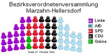 BVV Marzahn-Hellersdorf