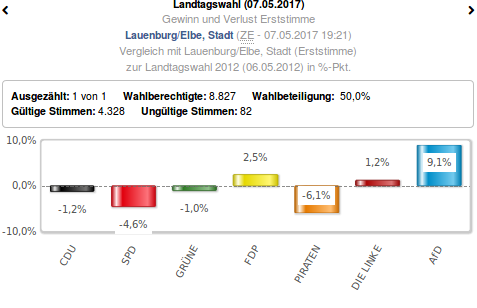 Wahlergebnis Lauenburg, Foto: screenshot / https://www.landtagswahl-sh.de/wahlen.php?site=left/listen&wahl=363#index.php?site=right/ergebnis&wahl=363&anzeige=0&gebiet=202&idx=0&typ=7&stimme=1&hoch=0&untertyp=0&partei=&flip&sitz=0&sitzHoch=0&hideTabsHead=0&mode=grafik