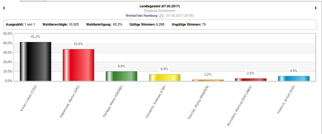 https://www.landtagswahl-sh.de/wahlen.php?site=left/listen&wahl=363#index.php?site=right/ergebnis&wahl=363&anzeige=0&gebiet=228&idx=0&typ=7&stimme=1&hoch=0&untertyp=0&partei=&flip&sitz=0&sitzHoch=0&hideTabsHead=0&mode=grafik