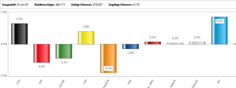 Gewinn und Verlust bei den Landtagswahlen in Schleswig-Holstein. Foto: screenshot/https://www.landtagswahl-sh.de/wahlen