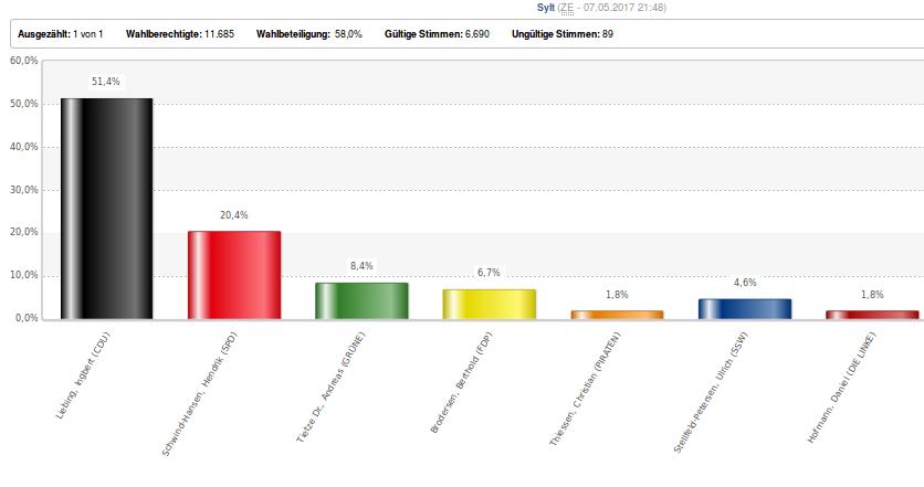 Wahlergebnis von Sylt, 2017. Foto: screenshot / www.landtagswahl-sh.de