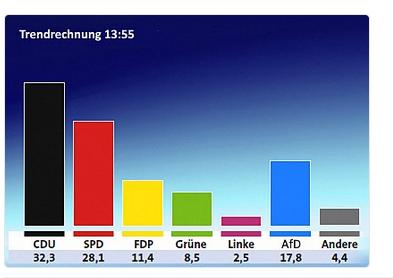 Erste Trendrechnung zur Wahl 2017 in NRW. Foto: screenshot/twitter https://twitter.com/Gundoldingen_/status/863727146673504256