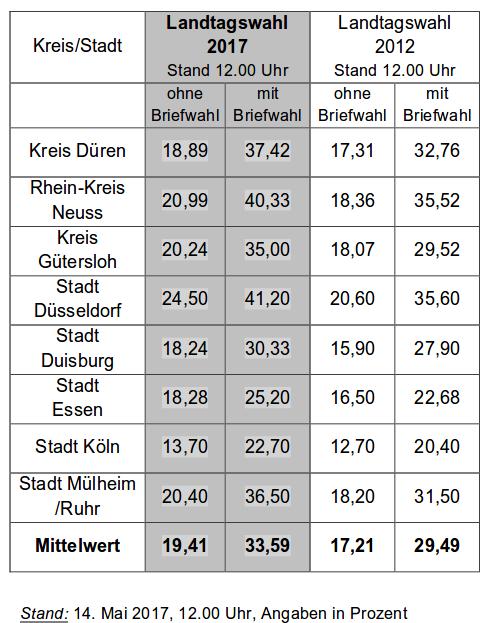 Wahlbeteiligung NRW 2017, 12 Uhr. Foto: Screenshot/http://www.mik.nrw.de/fileadmin/user_upload/Redakteure/Bilder/Themen_und_Aufgaben/Buergerbeteiligung/Wahlen/Landtagswahl_2017/15-170514-Wahlbeteiligung_mittags.pdf