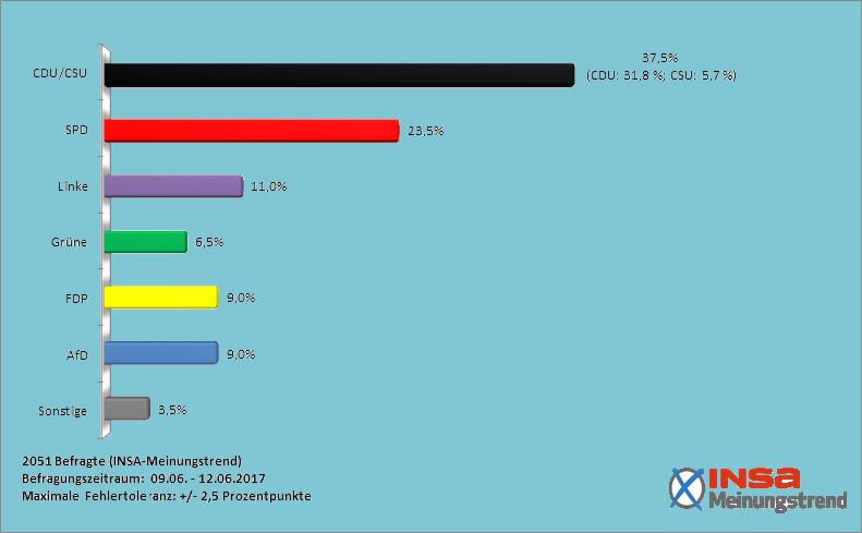 INSA-Umfrage zur Bundestagswahl 2017: Große Koalition mit Merkel wieder möglich