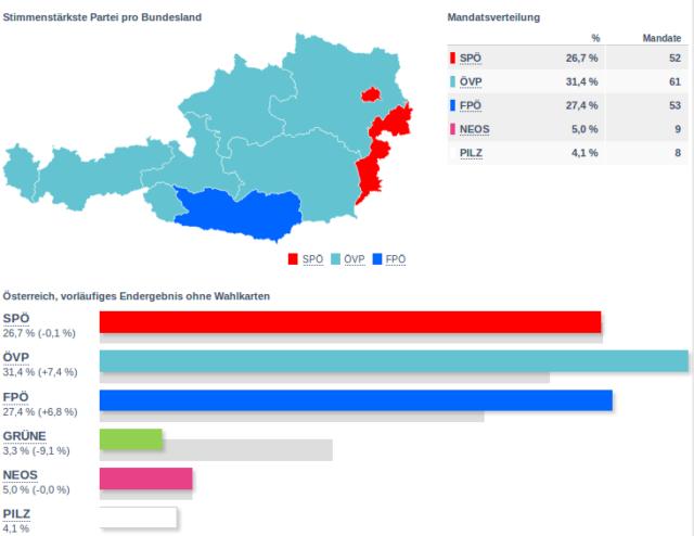 Österreich: Offizielles Endergebnis – ÖVP gewinnt mit 31,4 Prozent on