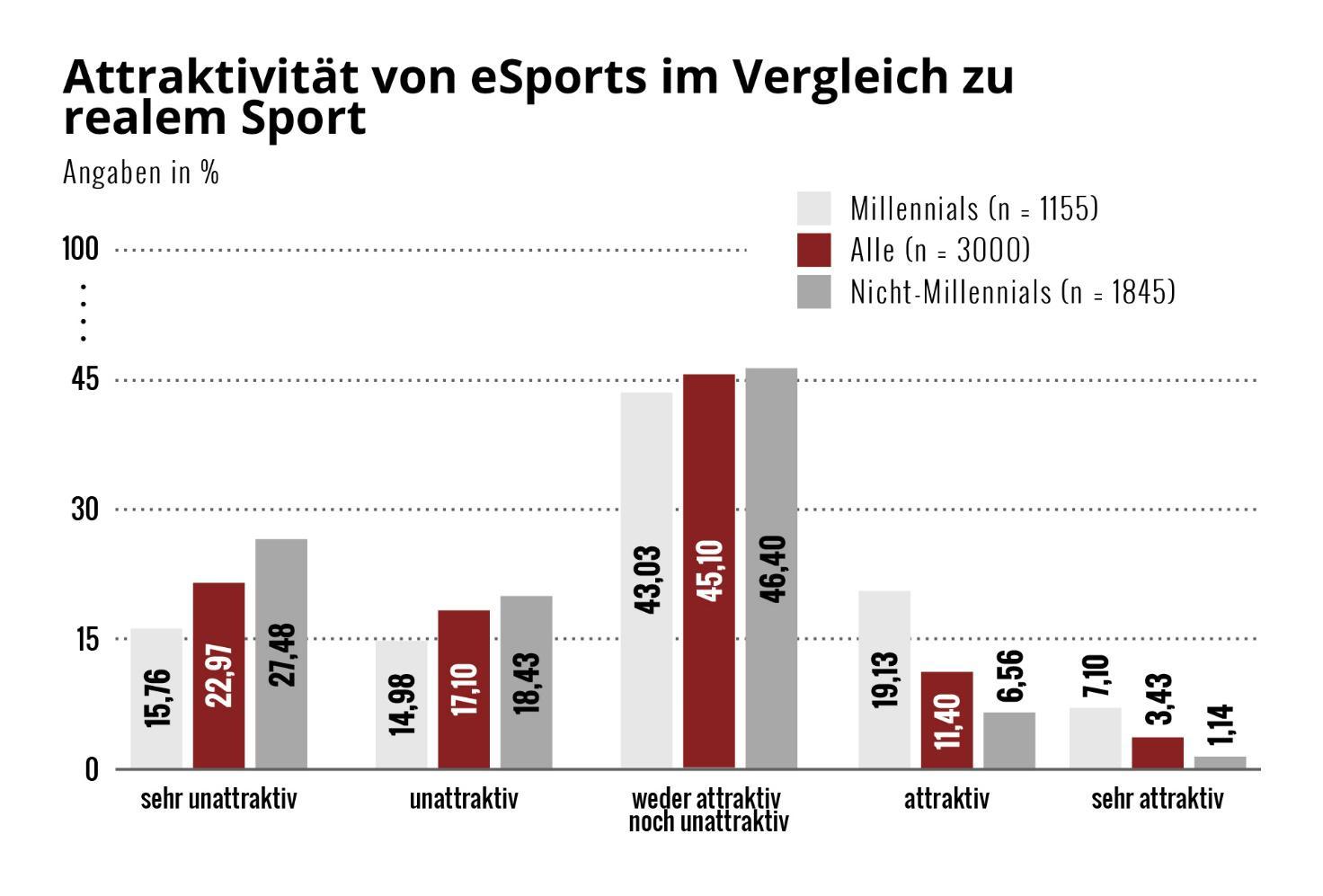 Esports Deutschland