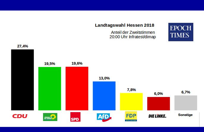 Hochrechnungen Hessenwahl