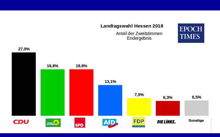 Wahl Endergebnis Hessen