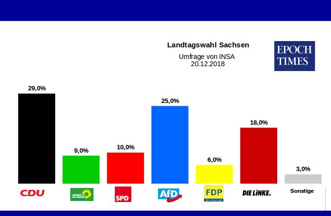 Wahlen Sachsen Prognose