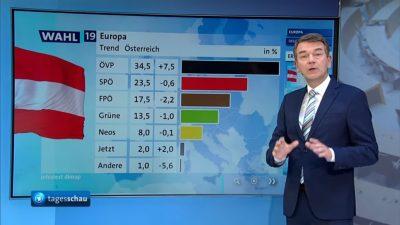 Partei-Mobbing? Deutsche Öffentlich-Rechtliche färben FPÖ braun