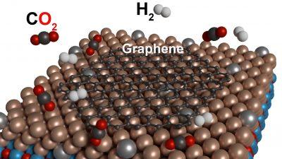 """Hightech statt """"Klimakiller"""": KIT-Forschern gelingt direkte Reaktion von CO2 zu Graphen"""